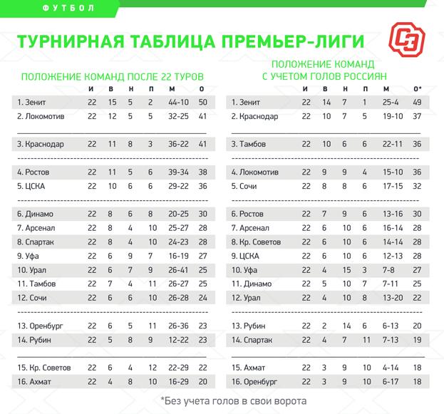 Положение команд после 22 туров. Фото «Спорт-Экспресс»