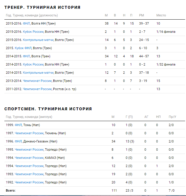 Игровая и тренерская карьера Андрея Талалаева.