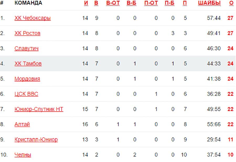 Таблица с официального сайта Первенства ВХЛ говорит о том, что все команды идут очень плотно.