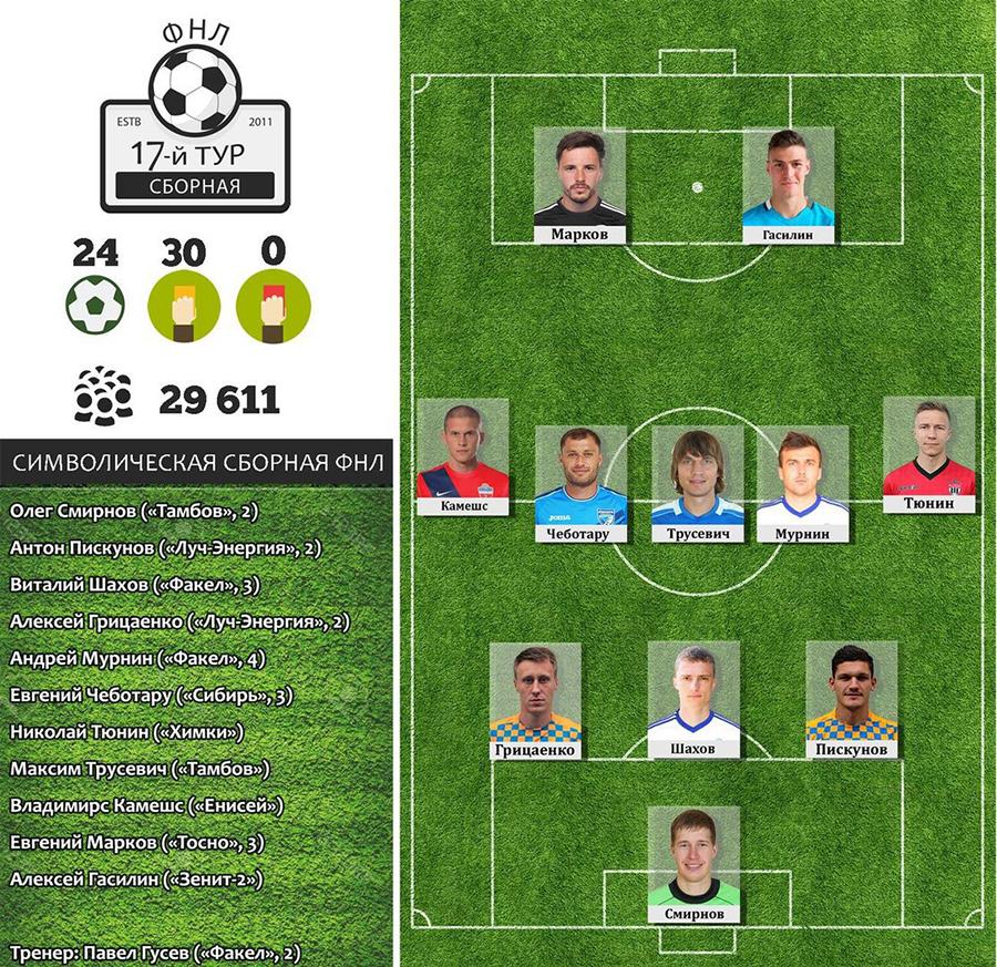 Символическая сборная 17-го тура ФНЛ: