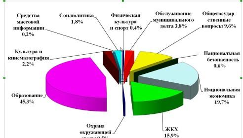 Бюджет Тамбова - 2013