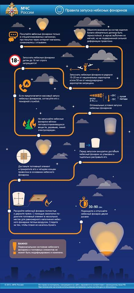 Инфографика по запуску небесных фонариков